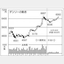 デンソー(C)日刊ゲンダイ