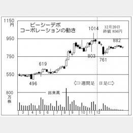 ピーシーデポコーポレーション(C)日刊ゲンダイ