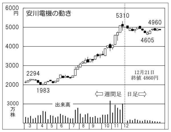 安川電機(C)日刊ゲンダイ