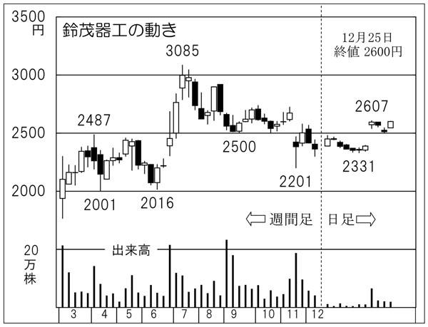 鈴茂器工(C)日刊ゲンダイ