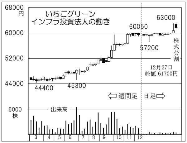 いちごグリーンインフラ投資法人(C)日刊ゲンダイ
