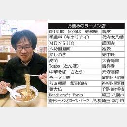 田中一明氏お薦めの13軒(C)日刊ゲンダイ