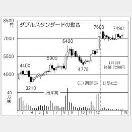 ダブルスタンダード(C)日刊ゲンダイ