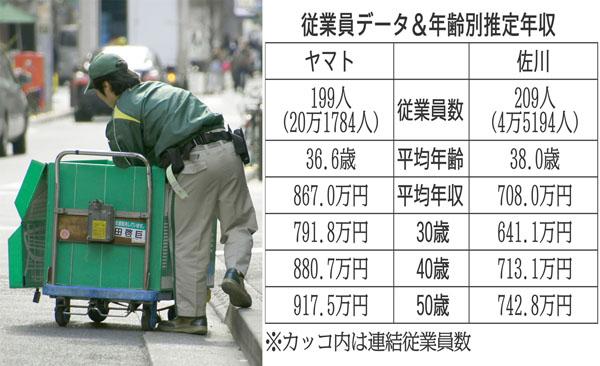 従業員データと推定年収(C)日刊ゲンダイ