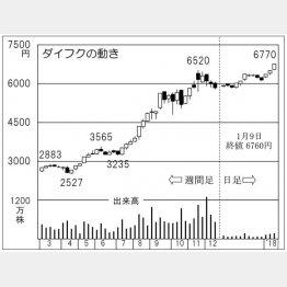 ダイフク(C)日刊ゲンダイ