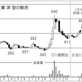 澤田HDが買い増し 「廣済堂」は都内火葬場保有が評価大