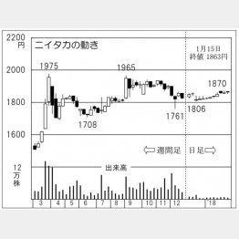 ニイタカ(C)日刊ゲンダイ