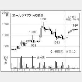 オールアバウト(C)日刊ゲンダイ