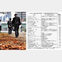 雇用環境は二極化(C)日刊ゲンダイ