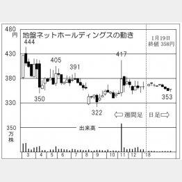 地盤ネットホールディングス(C)日刊ゲンダイ