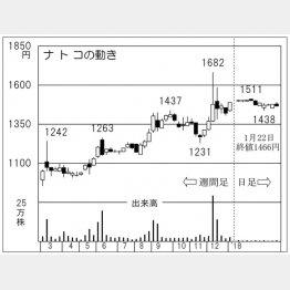 ナトコ(C)日刊ゲンダイ