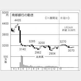 南都銀行(C)日刊ゲンダイ