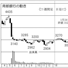 奈良で融資シェア5割 「南都銀行」財務と効率経営に定評