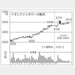 イオンファンタジー(C)日刊ゲンダイ