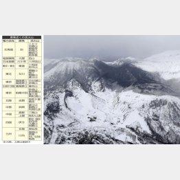 火山灰で覆われた本白根山(C)共同通信社