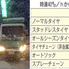 夏タイヤでの雪道運転は法令違反 では取り締まりの実態は