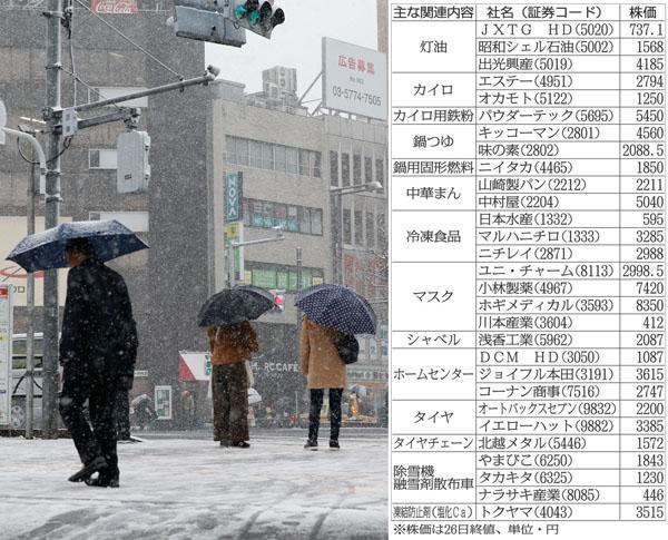 厳冬29銘柄一覧(C)日刊ゲンダイ