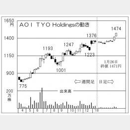 AOI TYO Holdings(C)日刊ゲンダイ