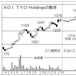 アジア進出の「AOI・TYO・HD」 テレビCM制作で国内トップ