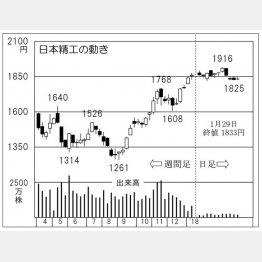 日本精工(C)日刊ゲンダイ