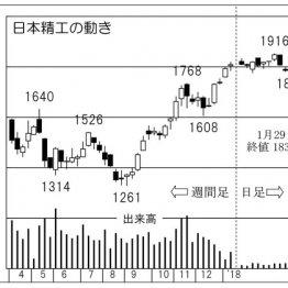 緊急自動ブレーキ分野で大活躍する軸受の「日本精工」