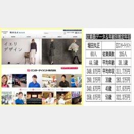 堀田丸正とSDエンターテインメント(2社のHPから)
