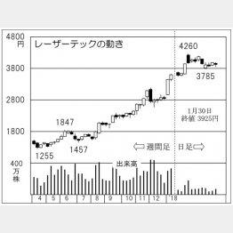 レーザーテック(C)日刊ゲンダイ