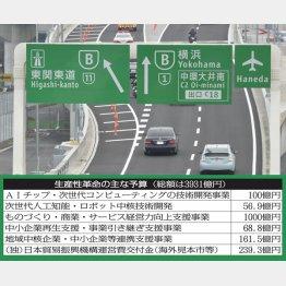 3大都市圏の環状道路の整備加速も生産性革命の一部(C)共同通信社