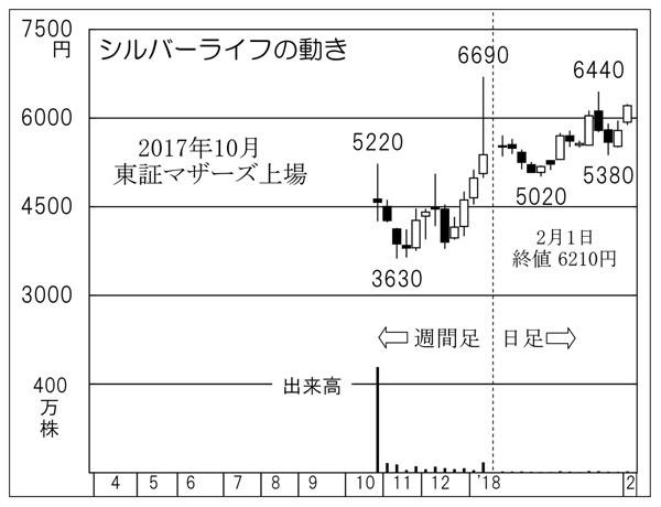 シルバーライフ(C)日刊ゲンダイ