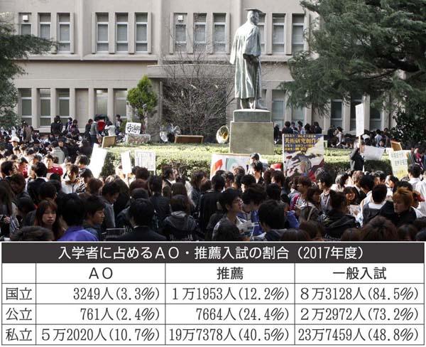 4割がAO・推薦(C)日刊ゲンダイ