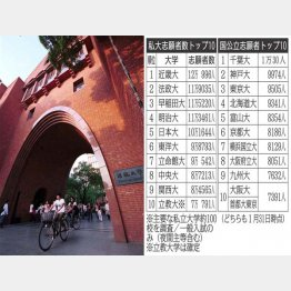 12万人突破(近畿大学のキャンパス)(C)日刊ゲンダイ