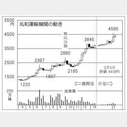 丸和運輸機関(C)日刊ゲンダイ