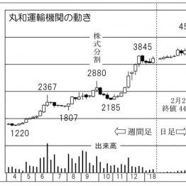 """「丸和運輸機関」はネットスーパー宅配""""桃太郎便""""が中核"""