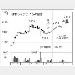 日本ライフライン(C)日刊ゲンダイ