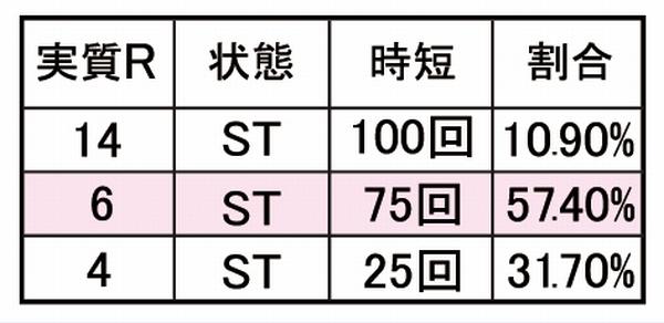 大当たり確率は約109.8分の1(提供)株式会社ダイナム