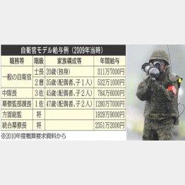 自衛官モデル給与例(C)日刊ゲンダイ