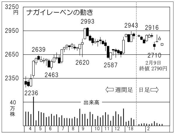 ナガイレーベン(C)日刊ゲンダイ