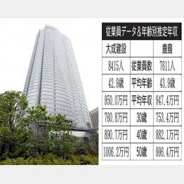 鹿島が手掛けた六本木ヒルズ森タワー(C)日刊ゲンダイ