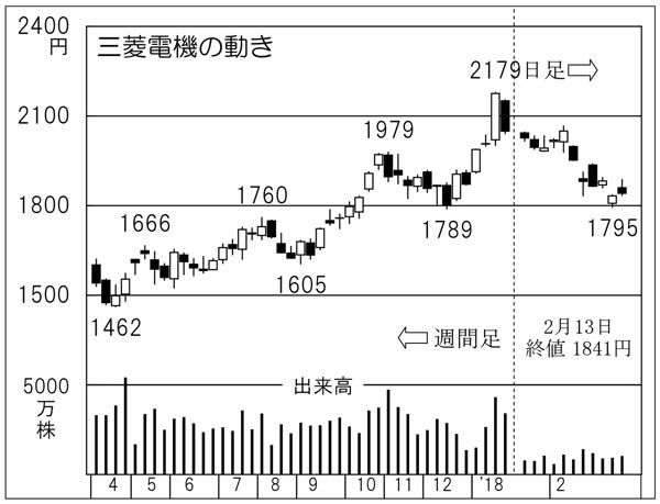 三菱電機(C)日刊ゲンダイ