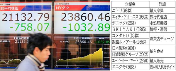 米国株も危うい(C)日刊ゲンダイ