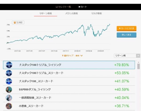 日本に加えて、米国・欧州市場の実績ある銘柄を取り揃える(提供)インヴァスト証券株式会社
