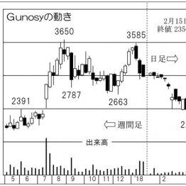 「Gunosy」 ニュースアプリの知名度向上で広告収入も拡大