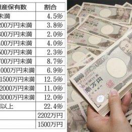 【資産編】60代の平均資産は2200万円 持ち家率は8割だが