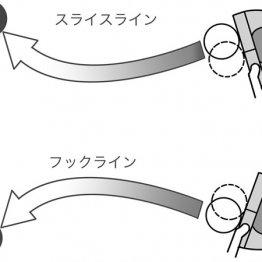 スライスはトウ寄り 曲がるラインは芯を外してパットする