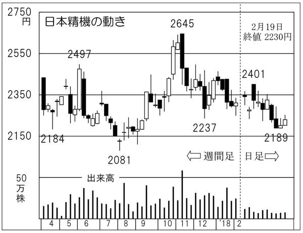 日本精機(C)日刊ゲンダイ