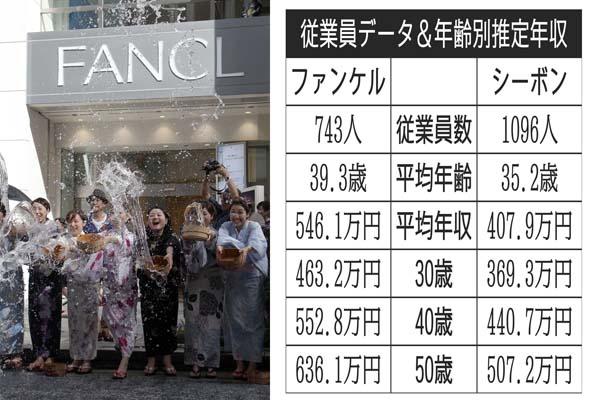 ファンケルとシーボン(C)日刊ゲンダイ