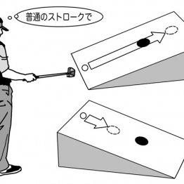 「下りは手前」「上りは先に」 仮想カップを設定する