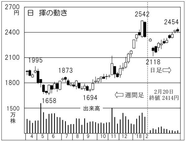 日揮(C)日刊ゲンダイ