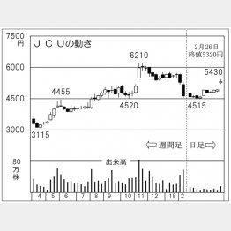 JCU(C)日刊ゲンダイ