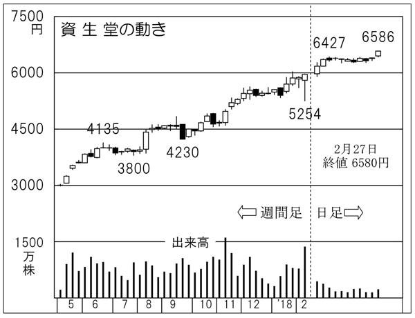 資生堂(C)日刊ゲンダイ